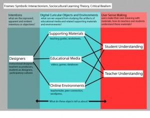 Marjee's conceptual framework